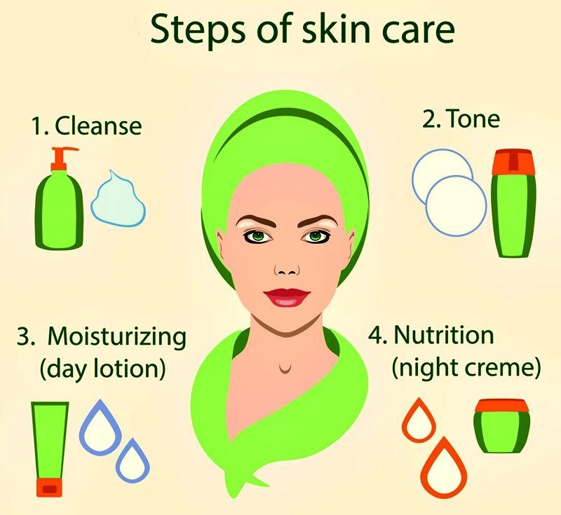 Steps of skin care. Cleanse, tone, moisturizing, nutrition. #skincare #skincareroutine #skincaretips