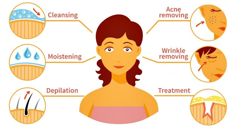 Tips for Taking Care of Your Skin the Natural Way. How to choose skin care products. #skincare #skincareroutine #skincaretips