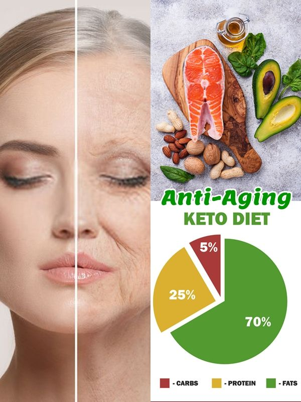 Ketogenic Diet Foods. There is research suggesting that making use of fatty acids for fuel rather than sugar may limit the process of getting older, perhaps due to the side effects that sugar has on our overall wellbeing. #ketodiet