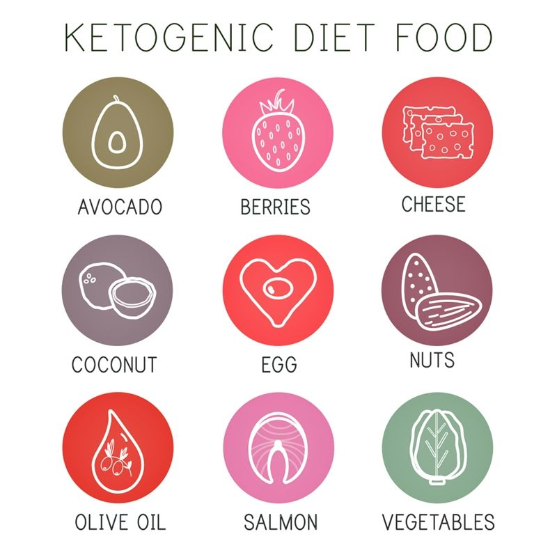 "Keto Foods. Numerous people connect the keto diet with the negative word ""fat,"" and are fast to write it off. Nothing could be more mistaken. #keto"