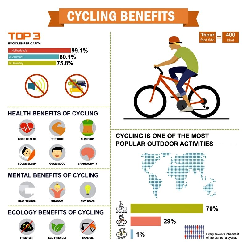 You may know that you can drop unwanted weight with biking. You may also see that it can help strengthen muscles and give you better endurance. What you may not know are the many other health benefits of taking up biking.